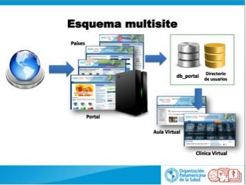 Integración del Portal del CVSP con los Nodos de Países mediante función de Multi-Sitios